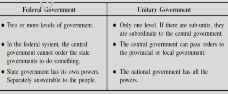 unitary and federal government