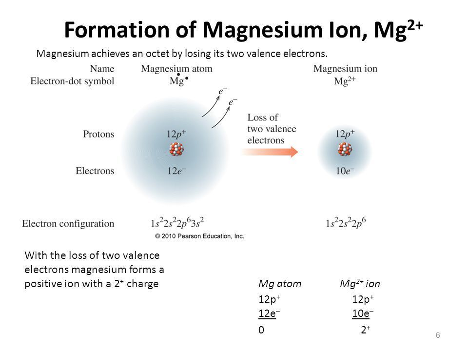 Tin enables first magnesium battery to run at room ...  Magnesium Ion