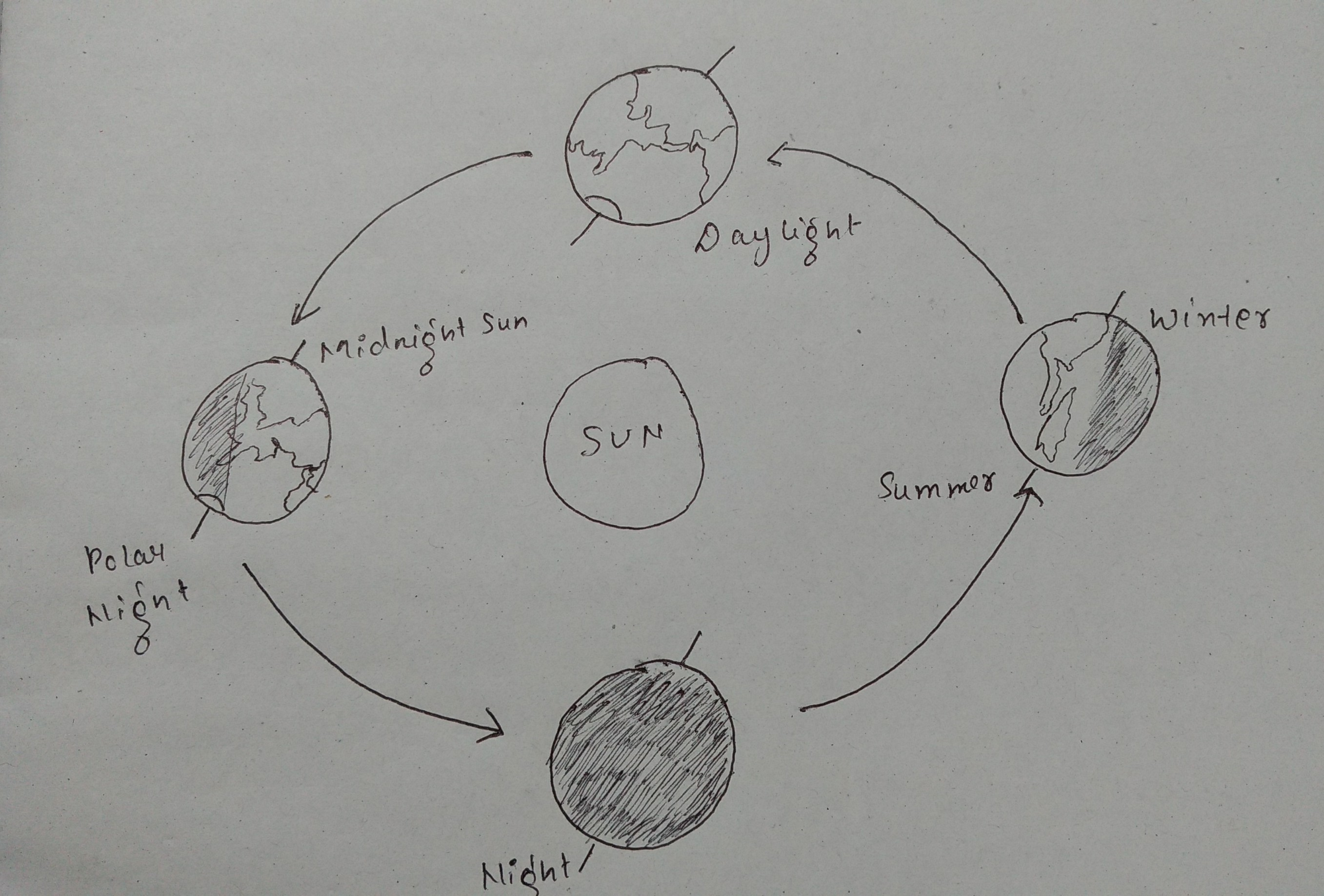 With The Help Of A Diagram Explain How Rotation Of Earth