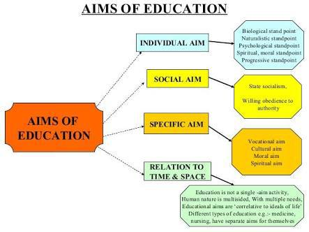 Image result for aims of education