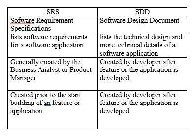 Difference Between Srs Document And Design Document Brainly In